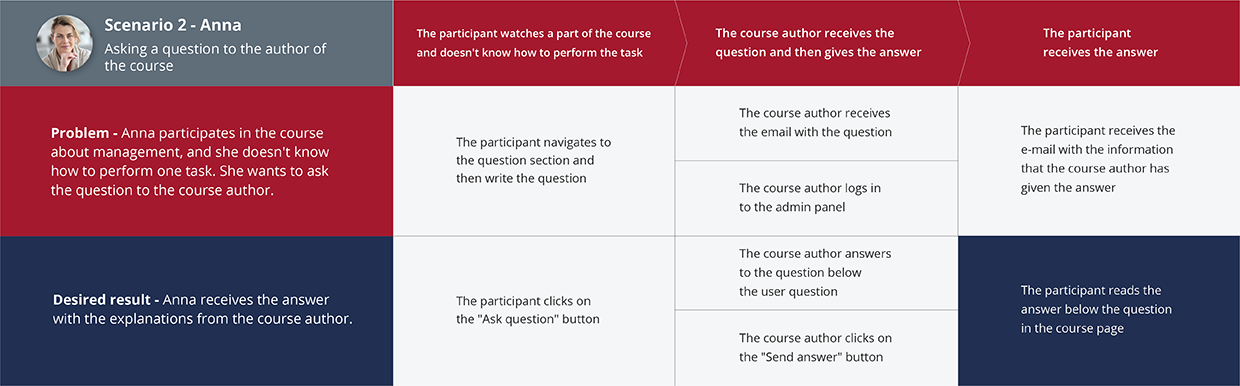 The second scenario that shows asking a question to the author of the course