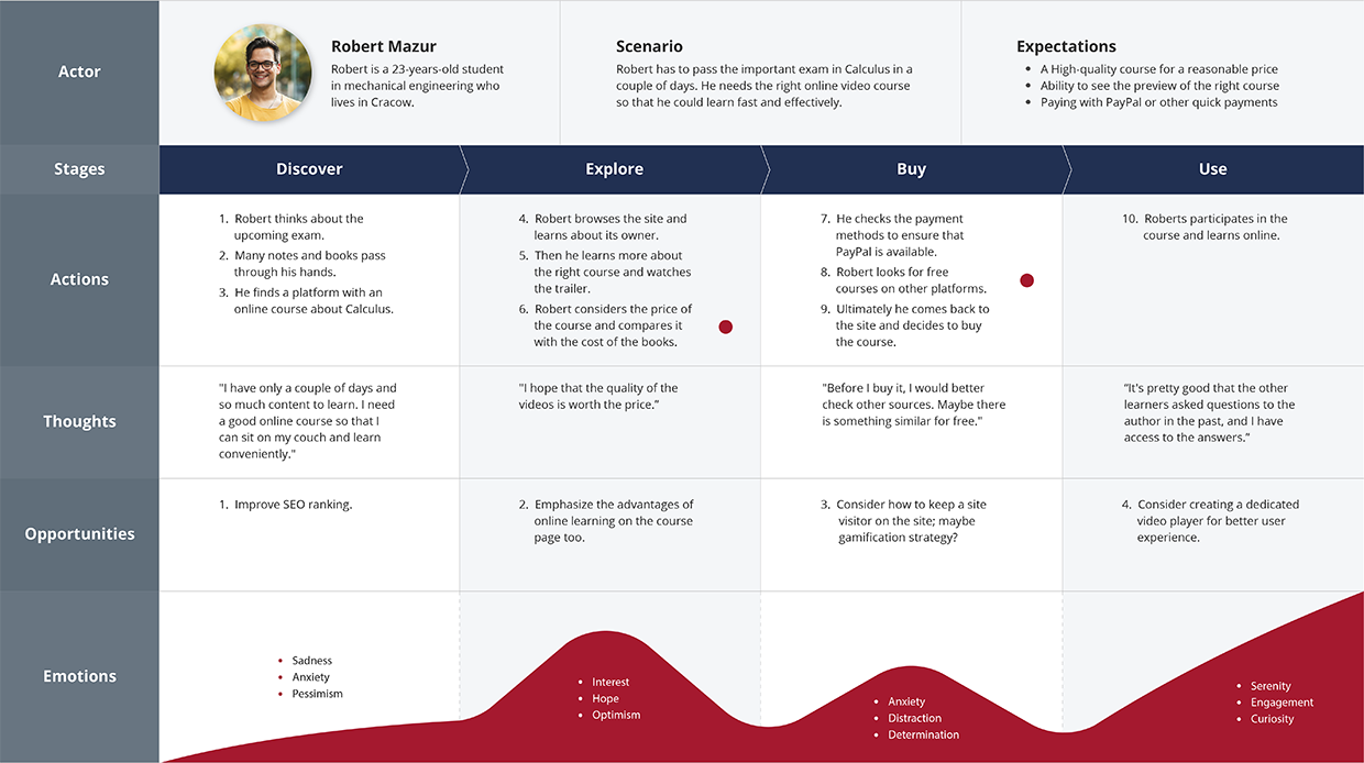 The user journey map