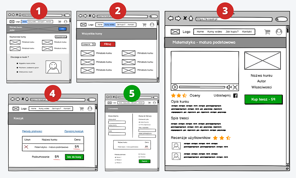 The wireframes that show the product purchase process
