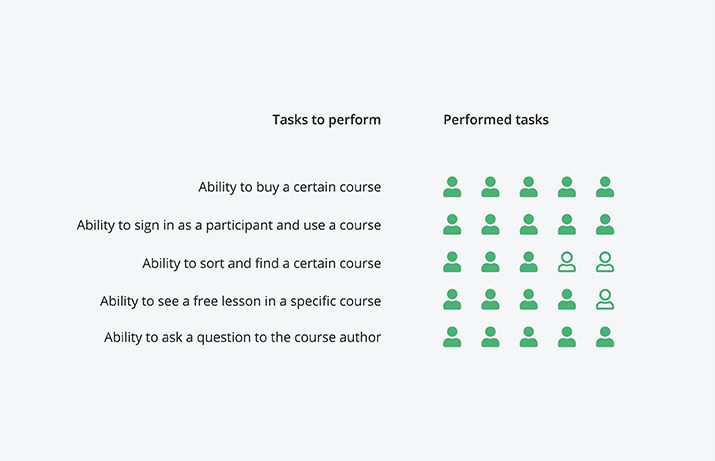 The tasks to perform during the usability tests